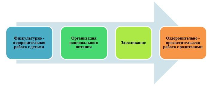 Система работы по организации летнего оздоровительного периода в дошкольном учреждении